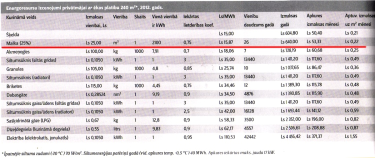Apkures veidu izmaksu salīdzinājma tabula 2012. gadam