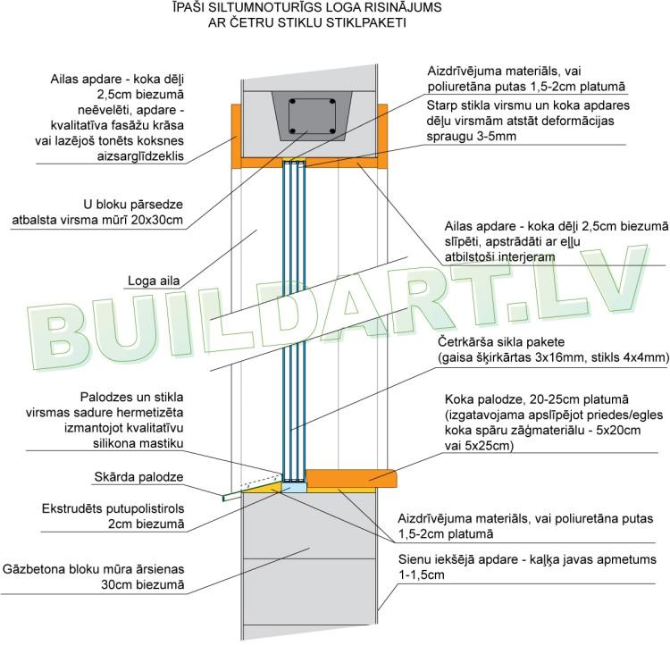 Vissiltākā logu konstrukcija - četru stiklu stiklpaketes iebūvēšana loga ailā pašrocīgi