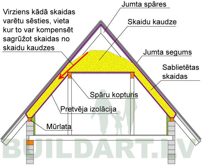 Siltinājuma shēma jumtastāva siltināšanai ar skaidām