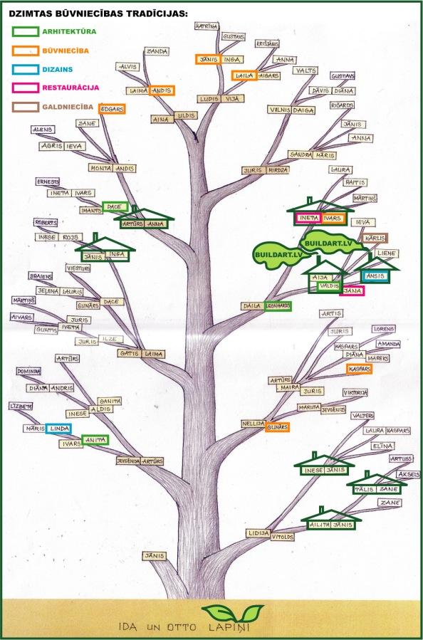 Dzimtas koks (Ida un Otto Lapiņi) dzimtas būvniecības tradīcijas