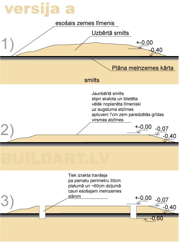 Zemes darbu shēma