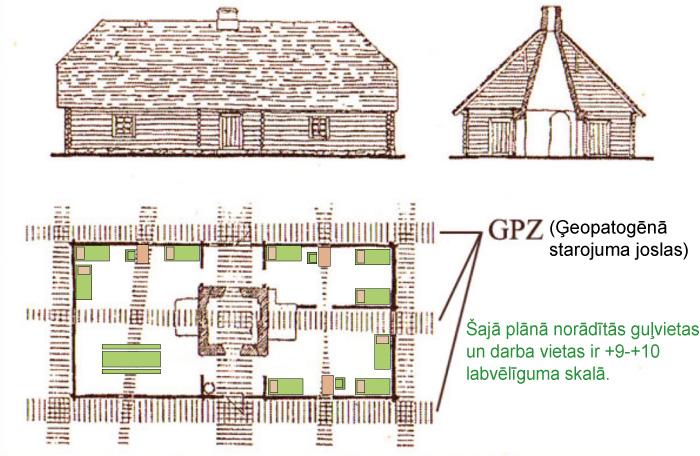 Sena mājokļa āderu plāns un guļvietu, darbavietu izvietojums