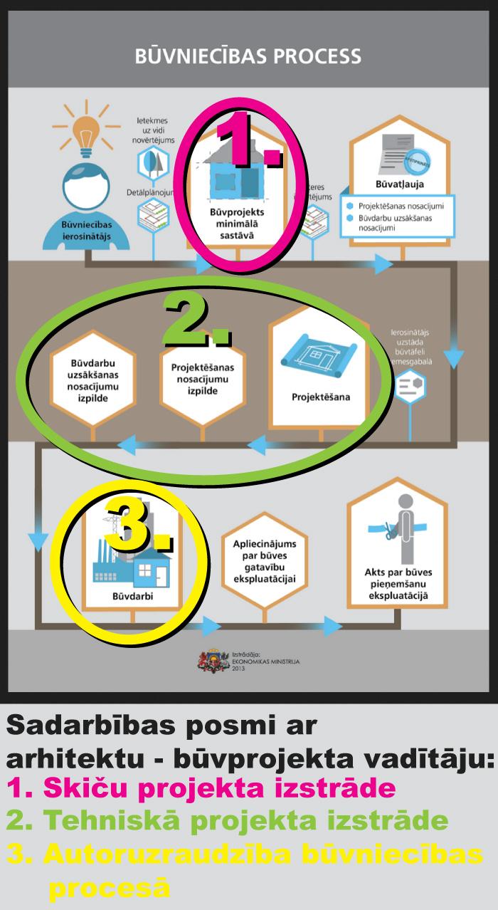 Kā uzsākt projektēšanu ievērojot jauno būvniecības likumu
