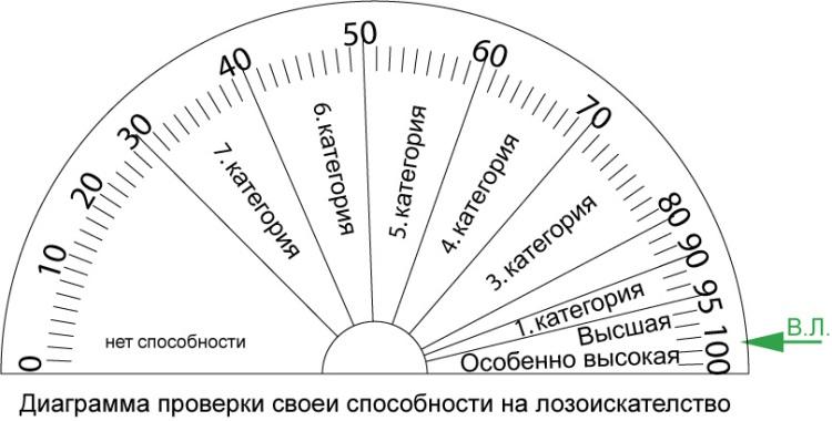 Диаграмма проверки своеи способности на лозоискателство