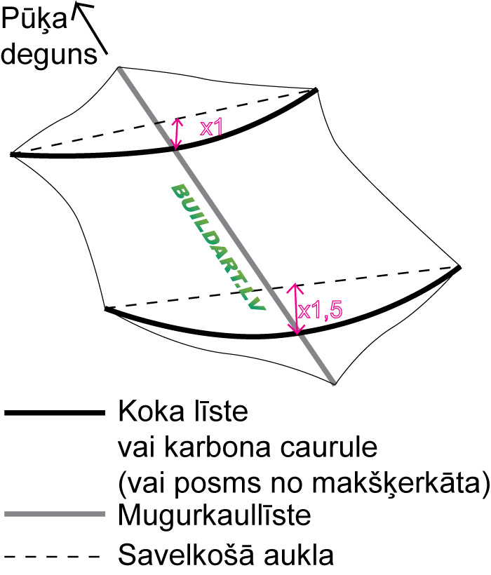 Rokkaku pūķa uzbūve - ribu ieliekums, nostiepjot auklu