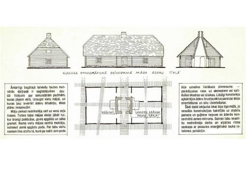 Etnogrāfiskas lauku mājas plāns un āderu plāns
