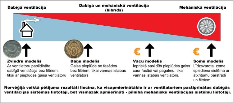 Ventilācijas sistēmu salīdzinošā tabula ES valstu starpā