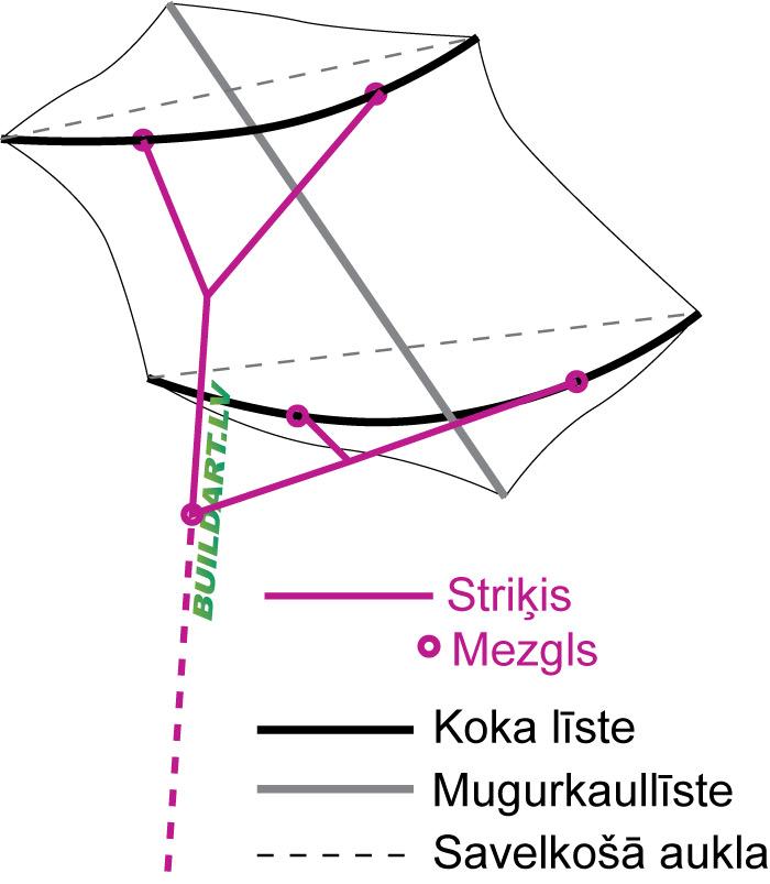 Rokkaku pūķa uzbūve - auklu stiprināšanas shēma
